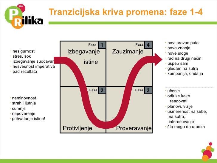 Tranzicijska kriva promena: faze 1-4 1 4 3 2 Faza Faza Faza Faza Izbegavanje  istine Zauzimanje Protivljenje Proveravanje ...
