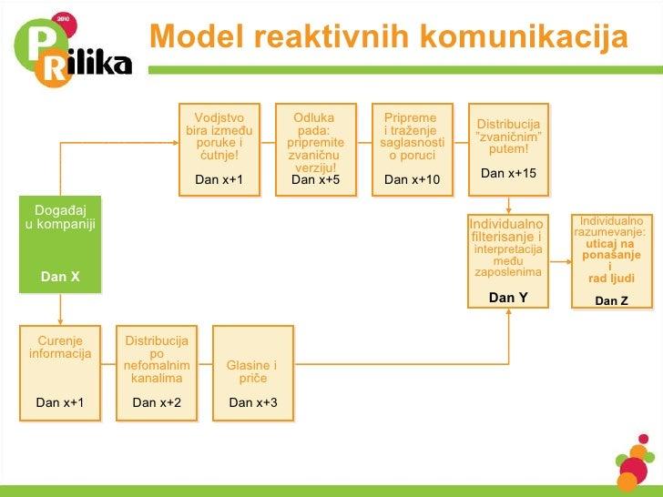 Model reaktivnih komunikacija Curenje informacij a Dan  x+ 1 Distribucija po nefomalnim kanalima Dan  x+ 2 Glasine i  prič...