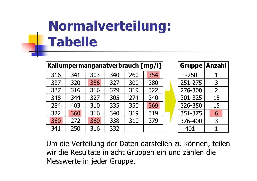 Normalverteilung:TabelleKaliumpermanganatverbrauch [mg/l]       Gruppe Anzahl 316   341   303   340   260   354       -250...