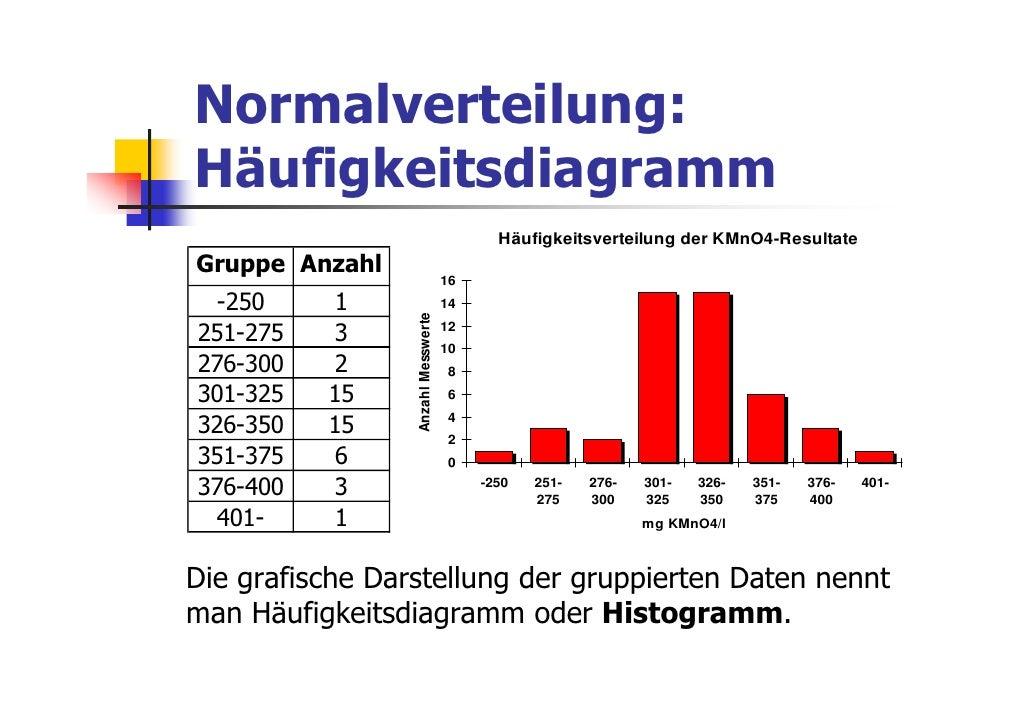 Normalverteilung:Häufigkeitsdiagramm                                           Häufigkeitsverteilung der KMnO4-ResultateGr...