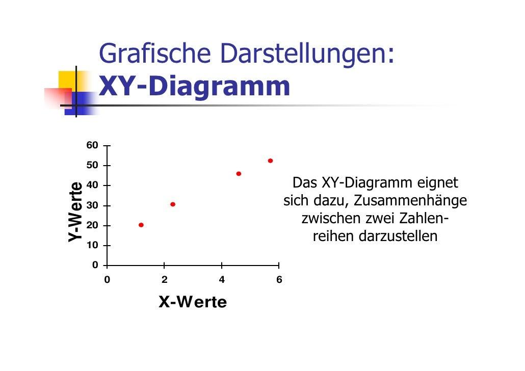 Grafische Darstellungen:               XY-Diagramm          60          50          40                       Das XY-Diagra...