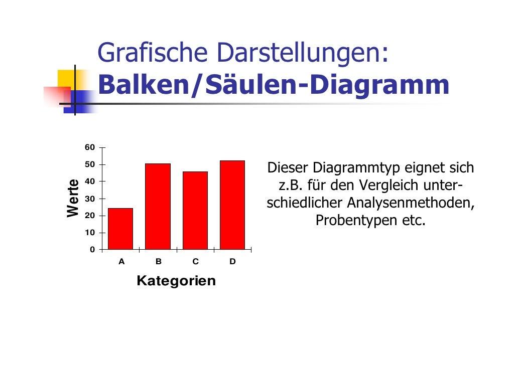 Grafische Darstellungen:             Balken/Säulen-Diagramm        60        50                                   Dieser D...
