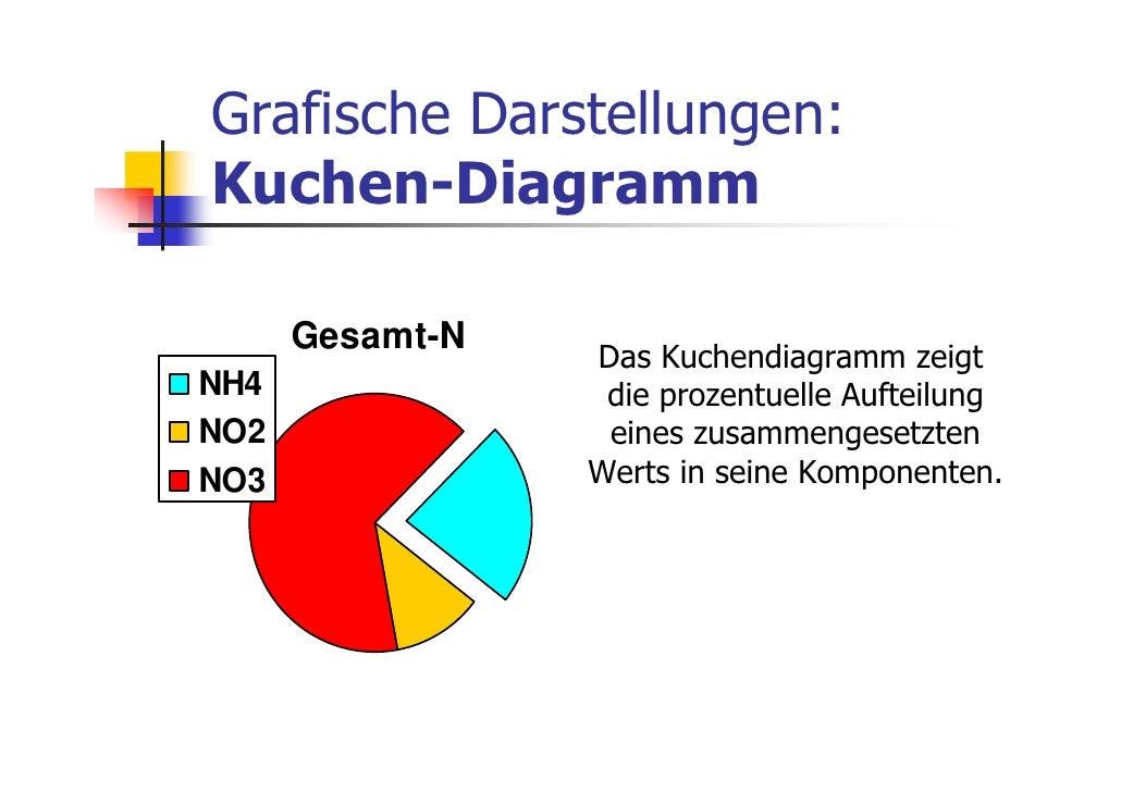 Grafische Darstellungen:Kuchen-Diagramm      Gesamt-N                 Das Kuchendiagramm zeigtNH4               die prozen...
