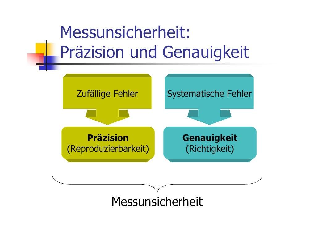 Messunsicherheit:Präzision und Genauigkeit  Zufällige Fehler     Systematische Fehler    Präzision             Genauigkeit...