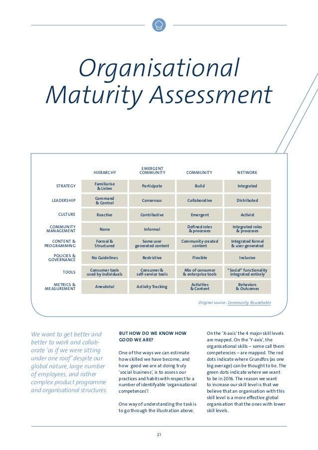 Organisational Maturity Assessment HIERARCHY  EMERGENT COMMUNITY  COMMUNITY  NETWORK  STRATEGY  Familiarise  Listen  Parti...