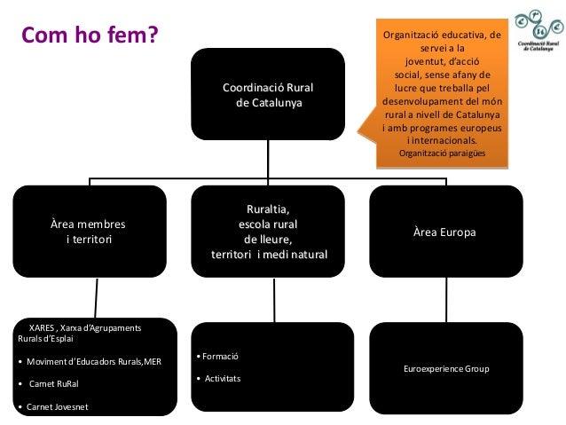 Coordinació Ruralde CatalunyaÀrea membresi territoriRuraltia,escola ruralde lleure,territori i medi naturalÀrea EuropaXARE...