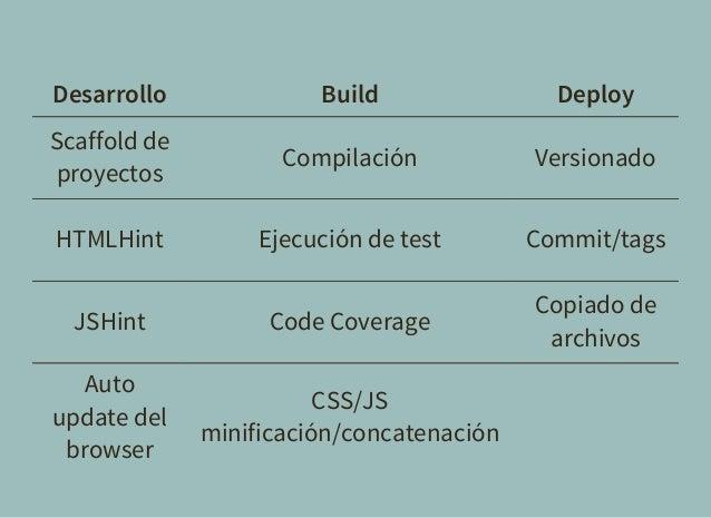 Desarrollo Build Deploy Scaffold de proyectos Compilación Versionado HTMLHint Ejecución de test Commit/tags JSHint Code Co...