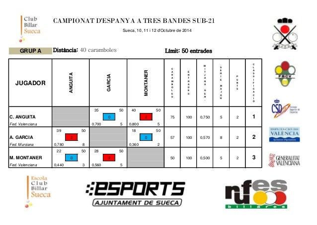 CAMPIONAT D'ESPANYA A TRES BANDES SUB-21  Sueca, 10, 11 i 12 d'Octubre de 2014  GRUP A Distància: 40 caramboles Límit: 50 ...