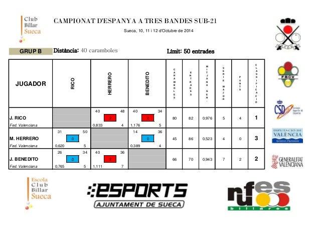 CAMPIONAT D'ESPANYA A TRES BANDES SUB-21  Sueca, 10, 11 i 12 d'Octubre de 2014  GRUP B Distància: 40 caramboles Límit: 50 ...