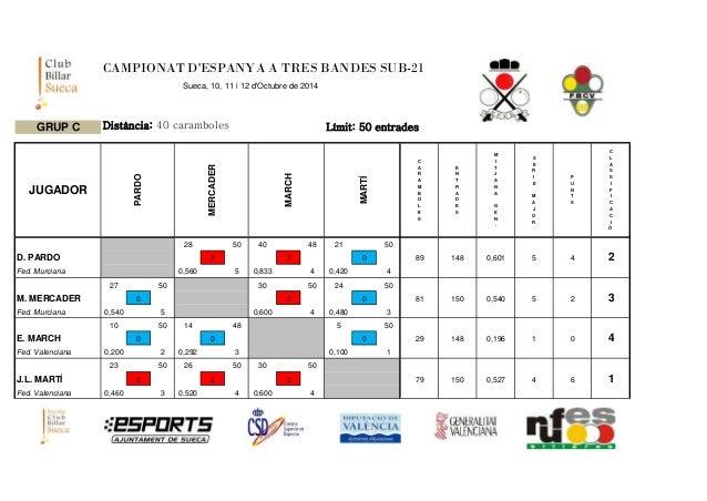 CAMPIONAT D'ESPANYA A TRES BANDES SUB-21  Sueca, 10, 11 i 12 d'Octubre de 2014  GRUP C Distància: 40 caramboles Límit: 50 ...