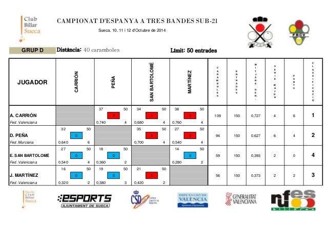 CAMPIONAT D'ESPANYA A TRES BANDES SUB-21  Sueca, 10, 11 i 12 d'Octubre de 2014  GRUP D Distància: 40 caramboles Límit: 50 ...