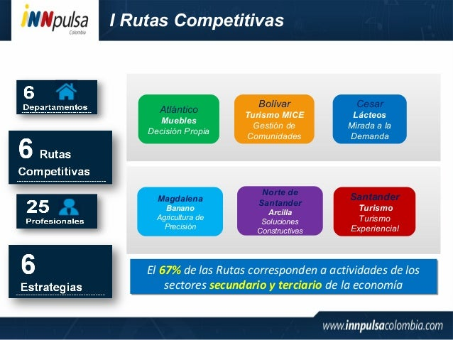 Programa 39 rutas competitiva 39 grupo 1 for Muebles atlantico norte