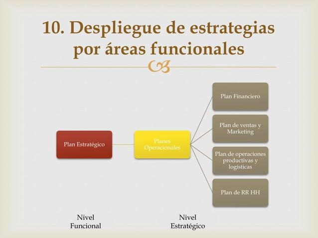  10. Despliegue de estrategias por áreas funcionales Plan Estratégico Planes Operacionales Plan Financiero Plan de ventas...