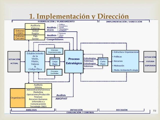  1. Implementación y Dirección