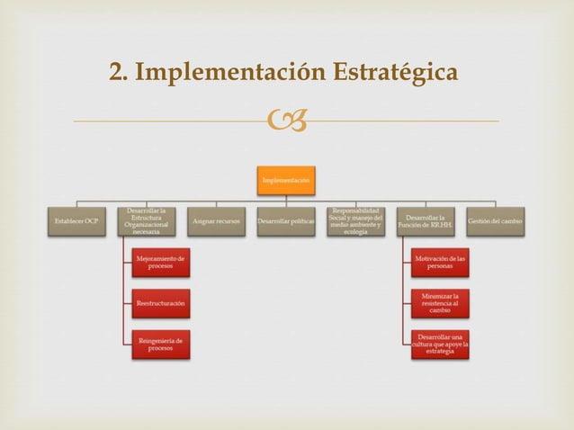  2. Implementación Estratégica