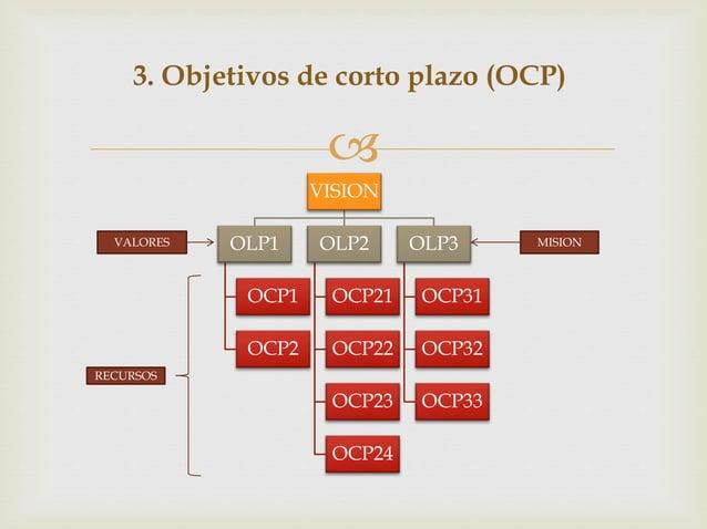  VISION OLP1 OCP1 OCP2 OLP2 OCP21 OCP22 OCP23 OCP24 OLP3 OCP31 OCP32 OCP33 3. Objetivos de corto plazo (OCP) VALORES MISI...