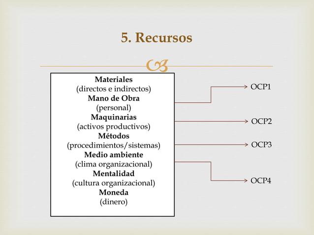  5. Recursos Materiales (directos e indirectos) Mano de Obra (personal) Maquinarias (activos productivos) Métodos (proced...