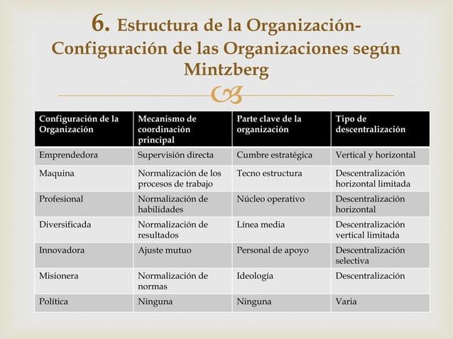  Configuración de la Organización Mecanismo de coordinación principal Parte clave de la organización Tipo de descentraliz...