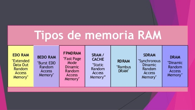 What is Random Access Memory?