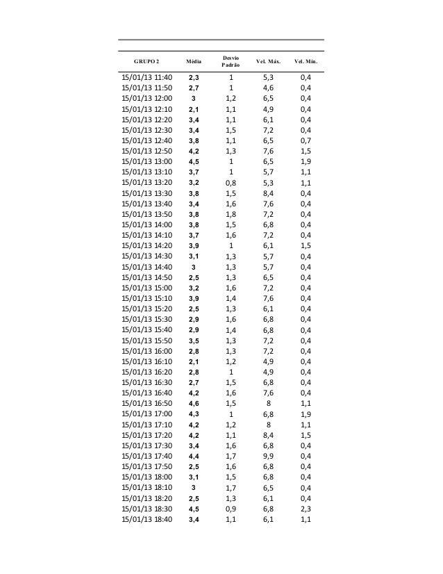15/01/13 11:40 2,3 1 5,3 0,4 15/01/13 11:50 2,7 1 4,6 0,4 15/01/13 12:00 3 1,2 6,5 0,4 15/01/13 12:10 2,1 1,1 4,9 0,4 15/0...