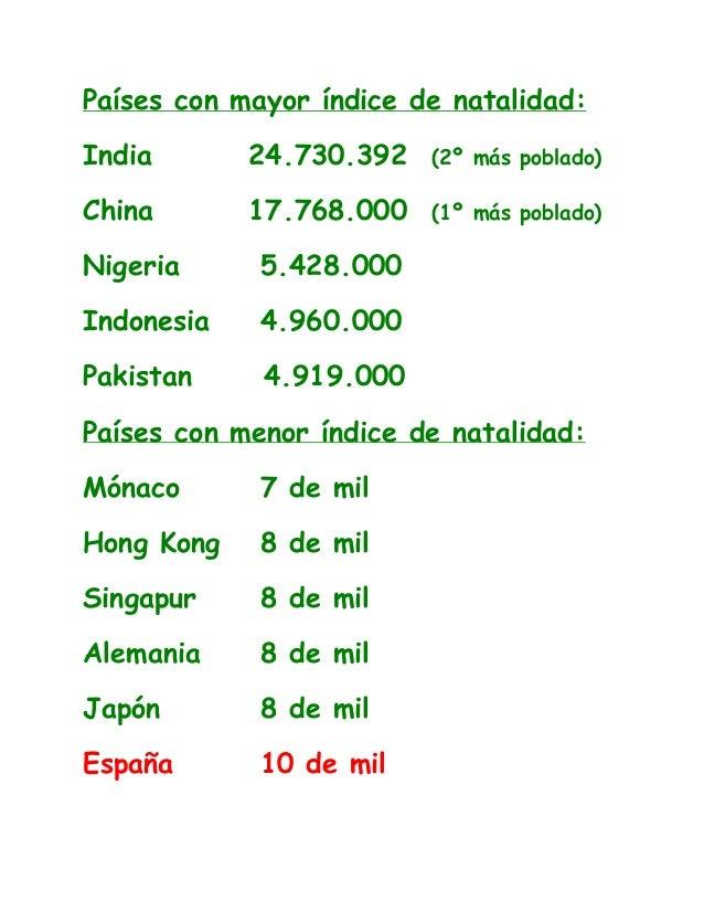 Países con mayor índice de natalidad: India 24.730.392 (2º más poblado) China 17.768.000 (1º más poblado) Nigeria 5.428.00...