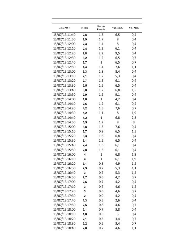 15/07/13 11:40 2,8 1,3 6,5 0,4 15/07/13 11:50 2,9 1,7 8 0,4 15/07/13 12:00 2,3 1,4 8 0,4 15/07/13 12:10 2,4 1,2 6,1 0,4 15...
