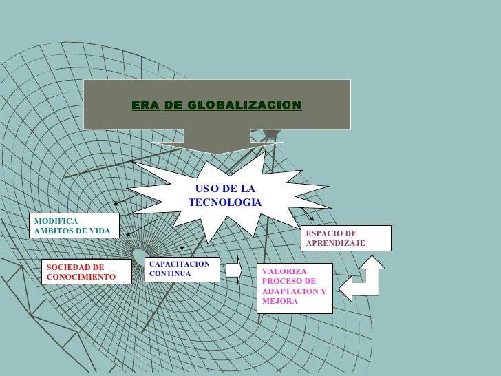 ERA   DE GLOBALIZACION MODIFICA AMBITOS DE VIDA SOCIEDAD DE CONOCIMIENTO USO DE LA TECNOLOGIA CAPACITACION CONTINUA  ESPAC...