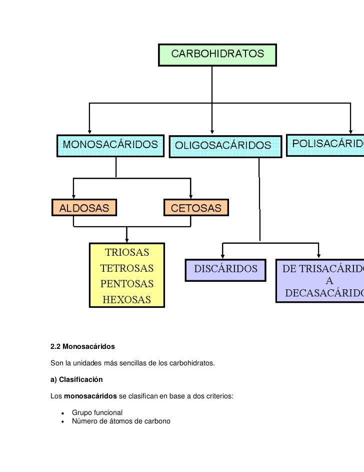 2.2 MonosacáridosSon la unidades más sencillas de los carbohidratos.a) ClasificaciónLos monosacáridos se clasifican en bas...