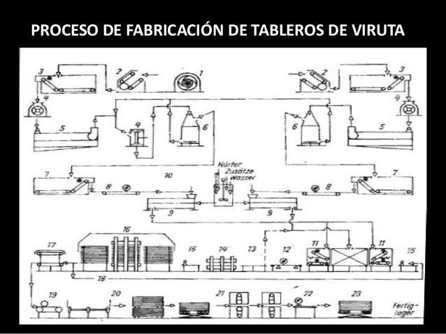 PROCESO DE FABRICACIÓN DE TABLEROS DE VIRUTA