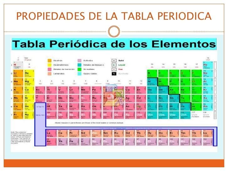 Tabla periodica de los elementos explicacion image collections tabla periodica delos elementos quimicos explicacion images tabla periodica delos elementos quimicos explicacion images tabla periodica urtaz Images