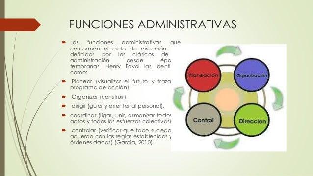 FUNCIONES ADMINISTRATIVAS  Las funciones administrativas que conforman el ciclo de dirección, son definidas por los clási...