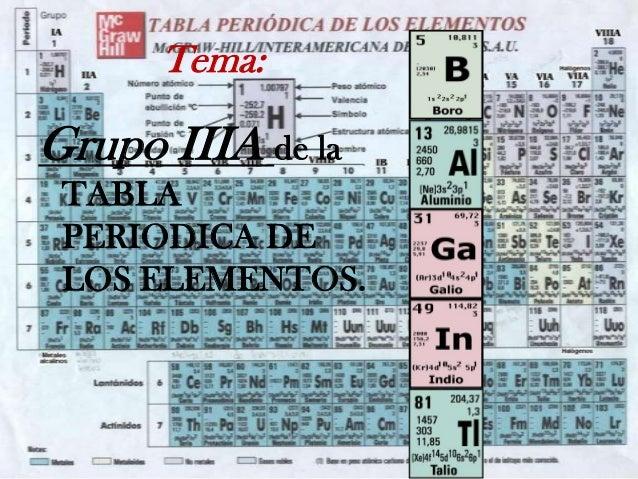 temagrupo iiia de la tabla periodica de los elementos - Tabla Periodica De Grupos