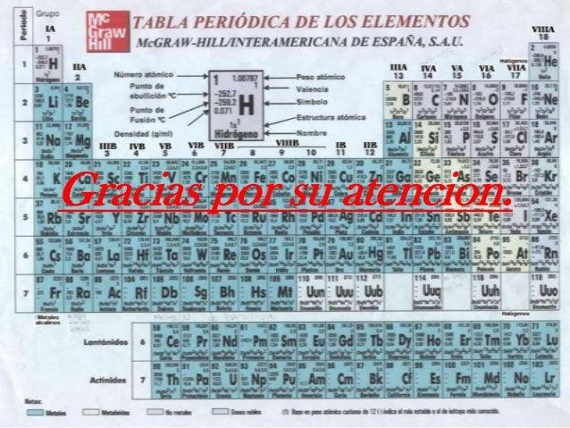 Grupo iiia de la tabla periodica gracias por su atencion urtaz Image collections
