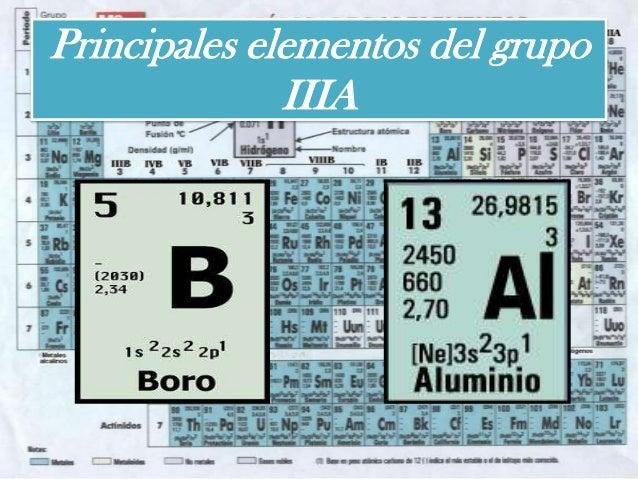 Grupo iiia de la tabla periodica principales elementos del grupo iiia urtaz Images