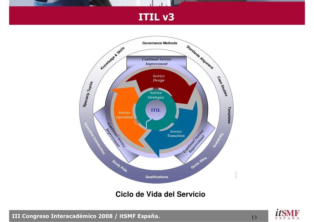ITIL v3                                                                             Governance Methods                    ...