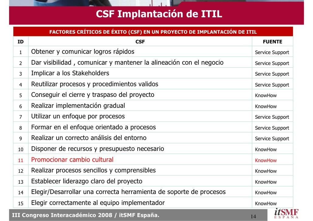 CSF Implantación de ITIL             FACTORES CRÍTICOS DE ÉXITO (CSF) EN UN PROYECTO DE IMPLANTACIÓN DE ITIL  ID          ...
