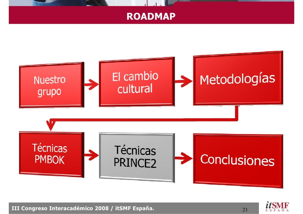 ROADMAP     III Congreso Interacadémico 2008 / itSMF España.   21
