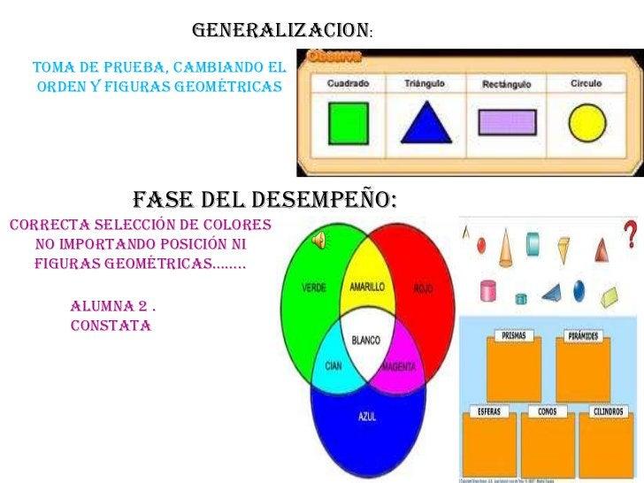 GENERALIZACION:<br />Toma de prueba, cambiando el orden y figuras geométricas<br />FASE DEL DESEMPEÑO: <br />Correcta sele...