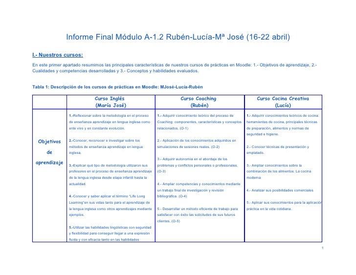 Informe Final Módulo A-1.2 Rubén-Lucía-Mª José (16-22 abril)I.- Nuestros cursos:En este primer apartado resumimos las prin...