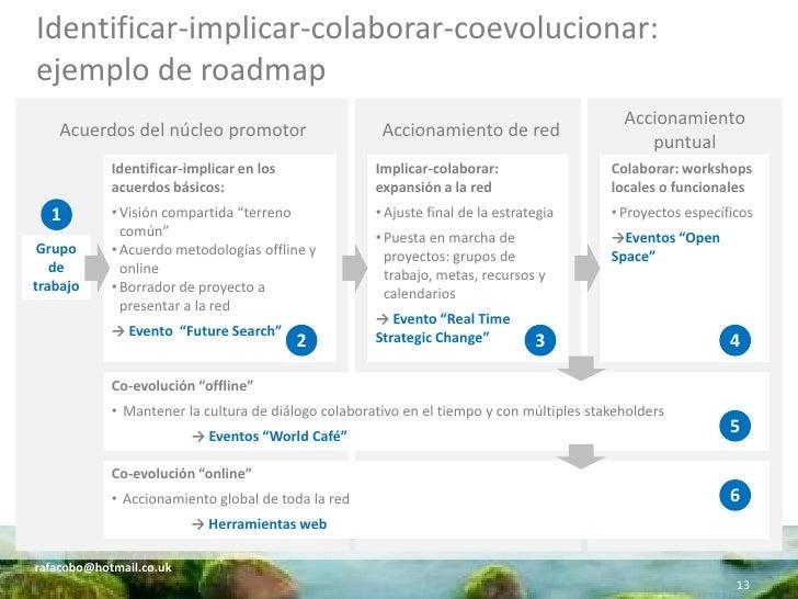 Identificar-implicar-colaborar-coevolucionar: ejemplo de roadmap                                                          ...