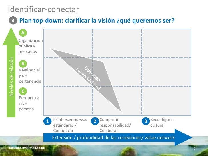 Identificar-conectar           3           Plan top-down: clarificar la visión ¿qué queremos ser?                        A...