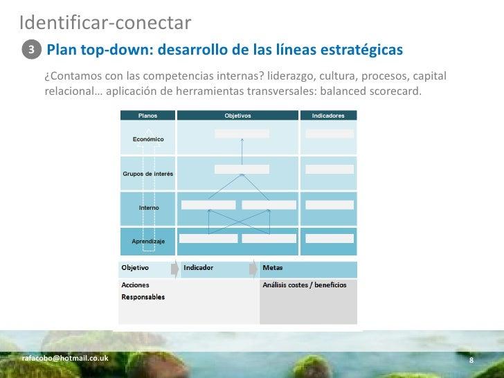 Identificar-conectar  3    Plan top-down: desarrollo de las líneas estratégicas      ¿Contamos con las competencias intern...