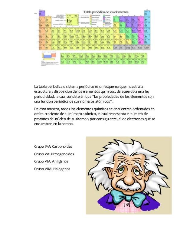 Grupos de la tabla periodica 1 quimica sin sentido 2 la tabla peridica urtaz Choice Image