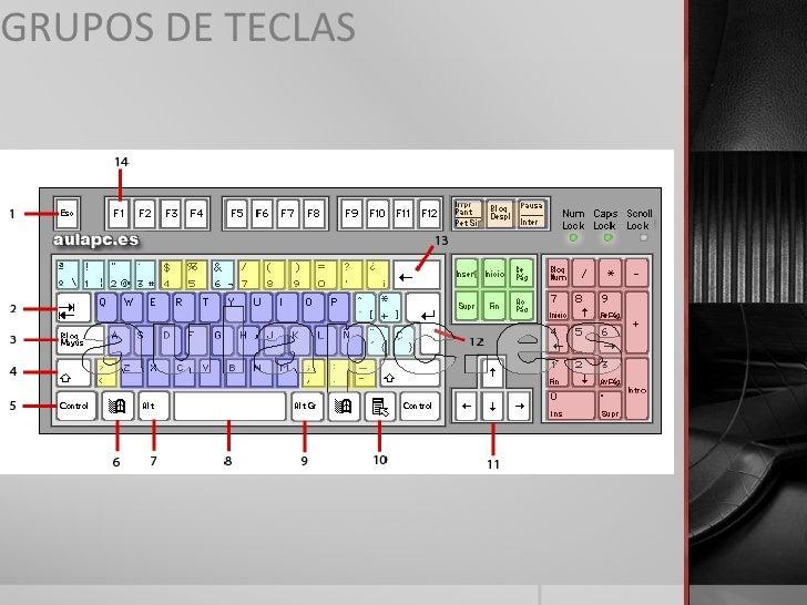 GRUPOS DE TECLAS