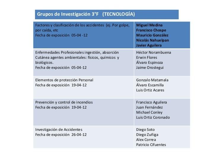 Grupos de Investigación 3°F (TECNOLOGÍA)Factores y clasificación de los accidentes (ej. Por golpe,   Miguel Medinapor caíd...