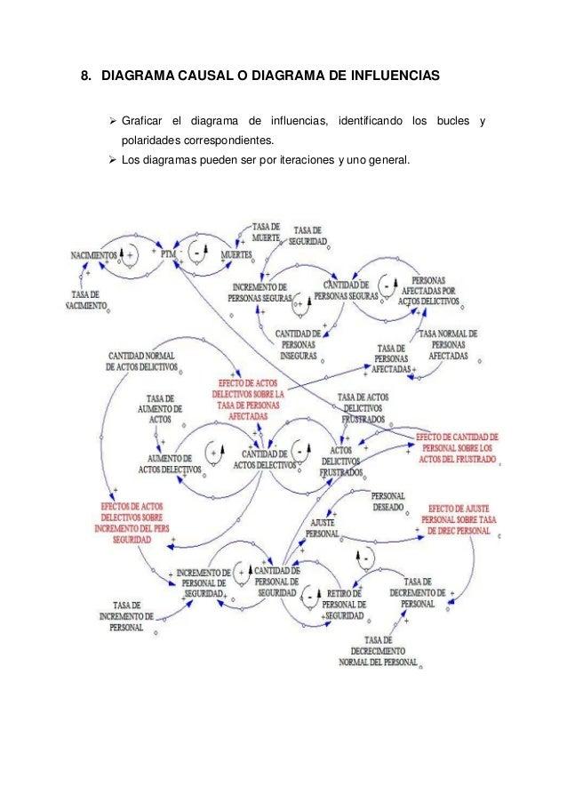 8. DIAGRAMA CAUSAL O DIAGRAMA DE INFLUENCIAS  Graficar el diagrama de influencias, identificando los bucles y polaridades...