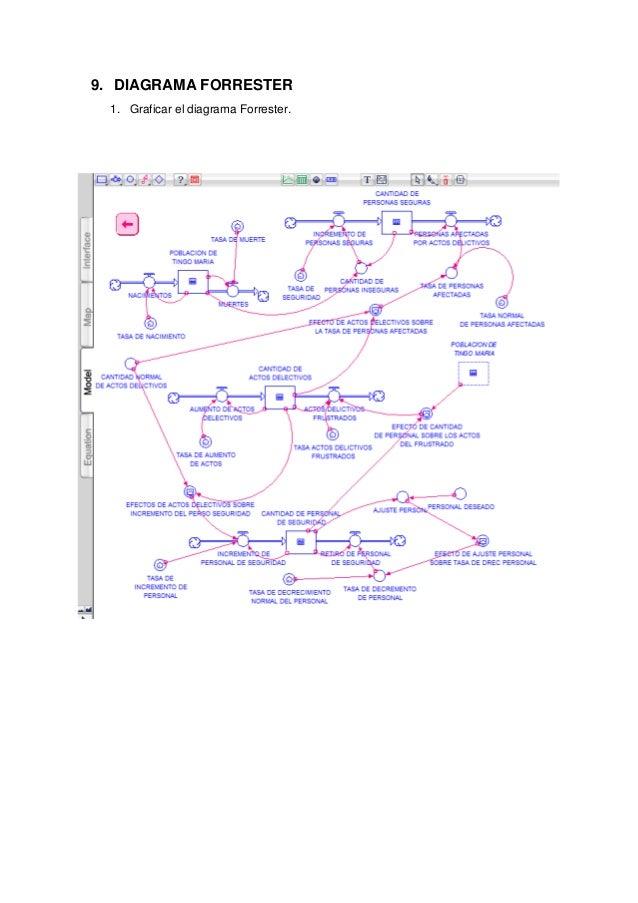 9. DIAGRAMA FORRESTER 1. Graficar el diagrama Forrester.