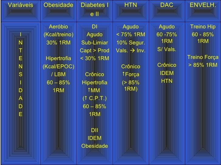 Treino Hip 60 - 85% 1RM Treino Força > 85% 1RM Agudo 60 -75% 1RM S/ Vals. Crônico IDEM HTN <ul><li>Agudo </li></ul><ul><li...