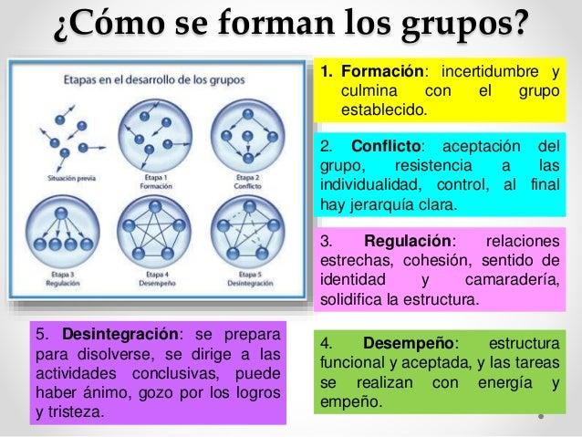 ¿Cómo se forman los grupos?  1. Formación: incertidumbre y  culmina con el grupo  establecido.  2. Conflicto: aceptación d...