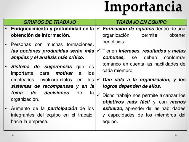 Importancia  GRUPOS DE TRABAJO TRABAJO EN EQUIPO  • Enriquecimiento y profundidad en la  obtención de información.  • Pers...